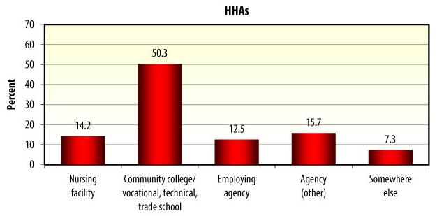 Bar Chart: HHAs -- Nursing facility (14.2), Community college/vocational, technical, trade school (50.3), Employing agency (12.5), Agency (15.7), Somewhere else (7.3).