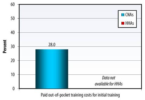 Bar Chart: Paid out-of-pocket training costs for initial training -- CNAs (28.0), HHAs (data not available).