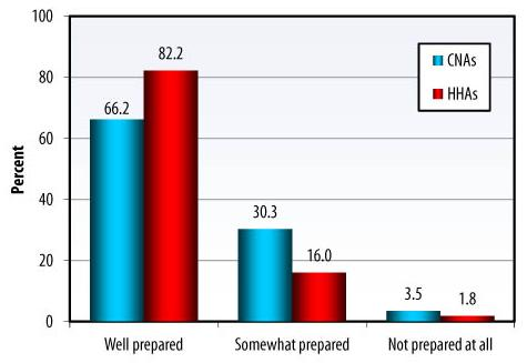 Bar Chart: Well prepared -- CNAs (66.2), HHAs (82.2); Somewhat prepared -- CNAs (30.3), HHAs (16.0); Not prepared at all -- CNAs (3.5), HHAs (1.8).