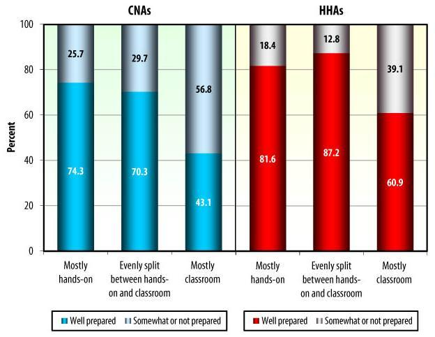 Bar Chart: CNAs: Mostly hands-on -- Somewhat or not prepared (25.7), Well prepared (74.3); Evenly split between hands-on and classroom -- Somewhat or not prepared (29.7), Well prepared (70.3); Mostly classroom -- Somewhat or not prepared (56.8), Well prepared (43.1). HHAs: Mostly hands-on -- Somewhat or not prepared (18.4), Well prepared (81.6); Evenly split between hands-on and classroom -- Somewhat or not prepared (12.8), Well prepared (87.2); Mostly classroom -- Somewhat or not prepared (39.1), Well prepared (60.9).