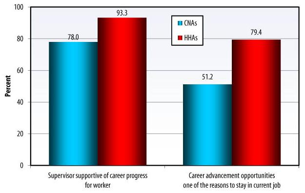 Bar Chart: Supervisor supportive of career progress for worker -- CNAs (78.0), HHAs (93.3); Career advancement opportunities one of the reasons to stay in current job -- CNAs (51.2), HHAs (79.4).