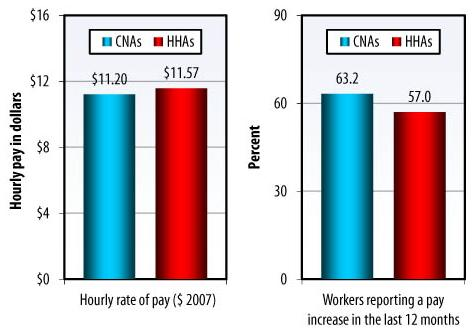 Bar Chart: Hourly rate of pay -- CNAs ($11.20), HHAs ($11.57); Workers reporting a pay increase in the last 12 months -- CNAs (63.2), HHAs (57.0).