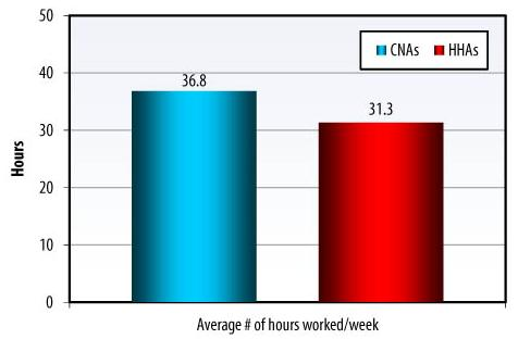 Bar Chart: Average # of hours worked/week -- CNAs (36.8), HHAs (31.3).