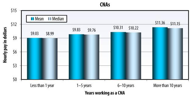 Bar Chart: YEARS WORKING AS A CNA: Less than 1 year -- Mean ($9.03), Median ($8.99); 1-5 years -- Mean ($9.83), Median ($9.76); 6-10 years -- Mean ($10.31), Median ($10.22); More than 10 years -- Mean ($11.36), Median ($11.15).