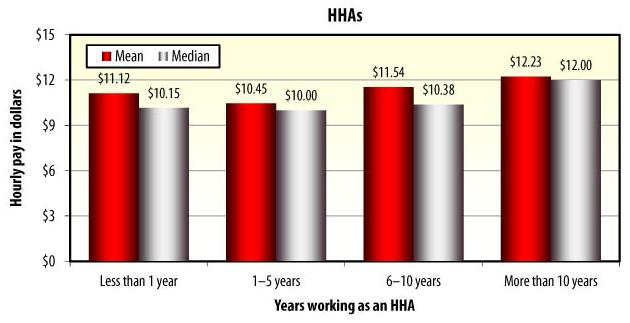 Bar Chart: YEARS WORKING AS AN HHA: Less than 1 year -- Mean ($11.12), Median ($10.15); 1-5 years -- Mean ($10.45), Median ($10.00); 6-10 years -- Mean ($11.54), Median ($10.38); More than 10 years -- Mean ($12.23), Median ($12.00).