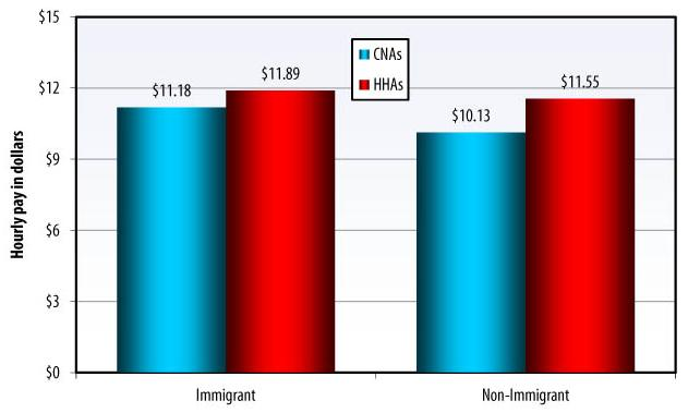 Bar Chart: Immigrant -- CNAs ($11.18), HHAs ($11.89); Non-Immigrant -- CNAs ($10.13), HHAs ($11.55).
