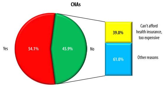 Pie Chart: CNAs -- Yes (54.1%), No (45.9%). WITHIN NO -- Can't afford health insurance, too expensive (39.0%), Other reasons (61.0%).