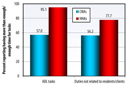 Bar Chart: ADL tasks -- CNAs (57.0), HHAs (95.1); Duties not related to residents/clients -- CNAs (56.2), HHAs (77.7).