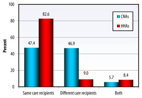 Bar Chart: Same care recipients -- CNAs (47.4), HHAs (82.6); Different care recipients -- CNAs (46.9), HHAs (9.0); Both -- CNAs (5.7), HHAs (8.4).