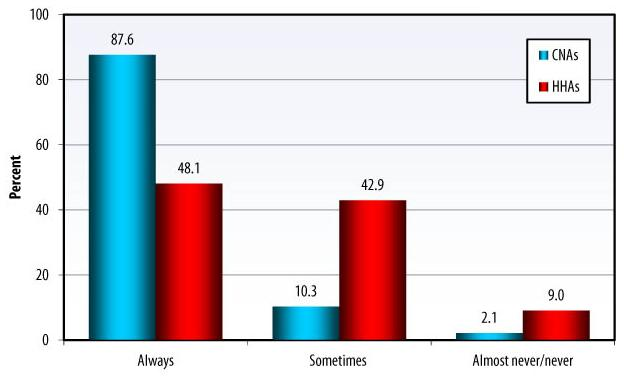 Bar Chart: Always -- CNAs (87.6), HHAs (48.1); Sometimes -- CNAs (10.3), HHAs (42.9); Almost never/never -- CNAs (2.1), HHAs (9.0).