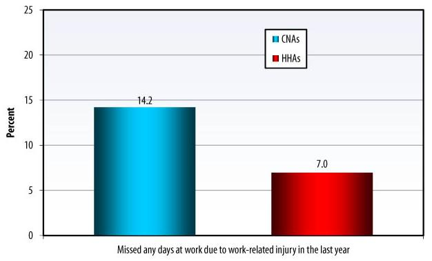 Bar Chart: Missed any days at work due to work-related injury in the last year -- CNAs (14.2), HHAs (7.0).