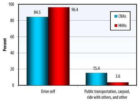 Bar Chart: Drive self -- CNAs (84.5), HHAs (96.4); Public transportation, carpool, ride with others, and other -- CNAs (15.4), HHAs (3.6).