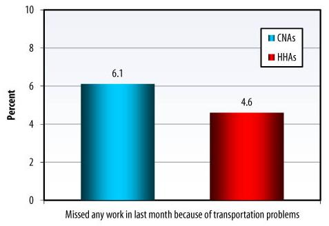 Bar Chart: Missed any work in last month because of transportation problems -- CNAs (6.1), HHAs (4.6).