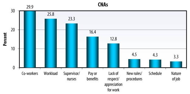 Bar Chart: CNAs -- Co-workers (29.9), Workload (25.8), Supervisor/nurses (23.3), Pay or benefits (16.4), Lack of respect/appreciation for work (12.8), New rules/procedures (4.5), Schedule (4.3), Nature of job (3.3).