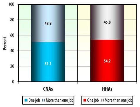 Bar Chart: CNAs -- More than one job (48.9), One job (51.1). HHAs -- More than one job (45.8), One job (54.2).