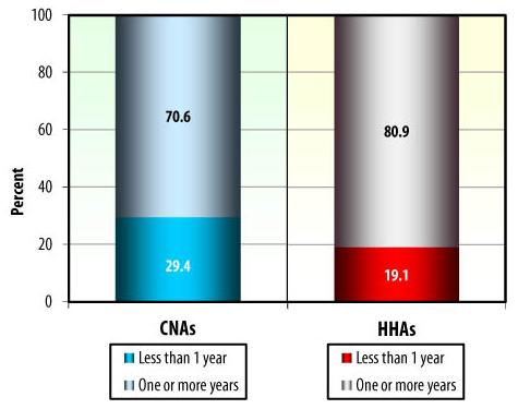 Bar Chart: CNAs -- One or more years (70.6), Less than 1 year (29.4). HHAs -- One or more years (80.9), Less than 1 year (19.1).