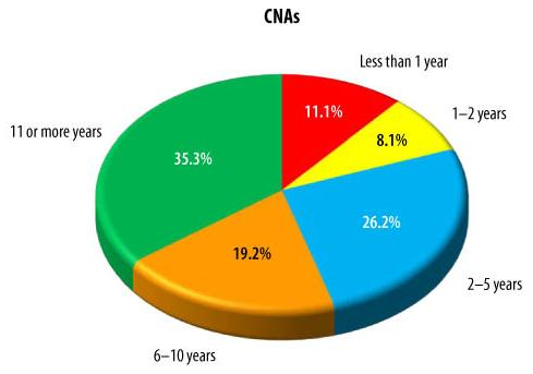 Pie Chart: CNAS -- Less than 1 year (11.1%), 1-2 years (8.1%), 2-5 years (26.2%), 6-10 years (19.2%), 11 or more years (35.3%).
