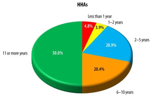 Pie Chart: HHAS -- Less than 1 year (4.8%), 1-2 years (3.9%), 2-5 years (20.9%), 6-10 years (20.4%), 11 or more years (50.0%).