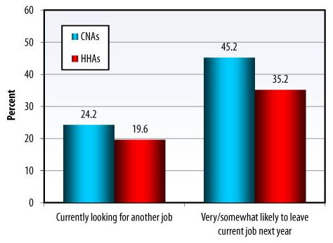 Bar Chart: Currently looking for another job -- CNAs (24.2), HHAs (19.6); Very/somewhat likely to leave current job next year -- CNAs (45.2), HHAs (35.2).