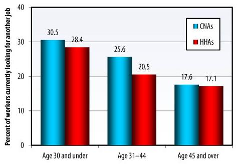 Bar Chart: Age 30 and under -- CNAs (30.5), HHAs (28.4); Age 31-44 -- CNAs (25.6), HHAs (20.5); Age 45 and over -- CNAs (17.6), HHAs (17.1).