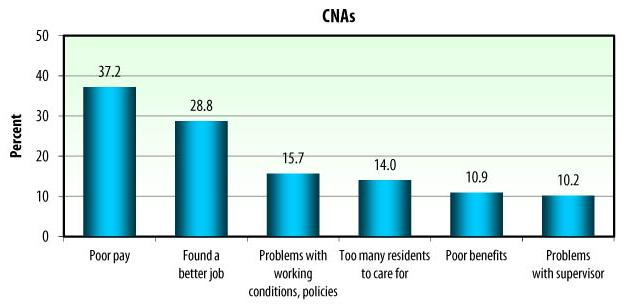 Bar Chart: CNAs -- Poor pay (37.2); Found a better job (28.8); Problems with working conditions, policies (15.7); Too many residents to care for (14.0); Poor benefits (10.9); Problems with supervisor (10.2).