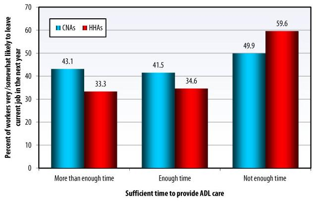 Bar Chart: SUFFICIENT TIME TO PROVIDE ADL CARE: More than enough time -- CNAs (43.1), HHAs (33.3); Enough time -- CNAs (41.5), HHAs (34.5); Not enough time -- CNAs (49.9), HHAs (59.6).