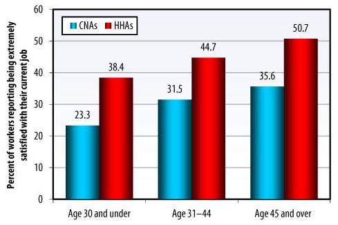 Bar Chart: Age 30 and under -- CNAs (23.3), HHAs (38.4); Age 31-44 -- CNAs (31.5), HHAs (44.7); Age 45 and over -- CNAs (35.6), HHAs (50.7).