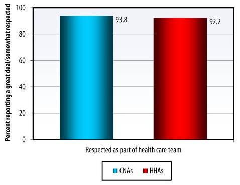 Bar Chart: Respected as part of health care team -- CNAs (93.8), HHAs (92.2).
