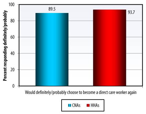 Bar Chart: Would definitely/probably choose to become a direct care worker again -- CNAs (89.5), HHAs (93.7).