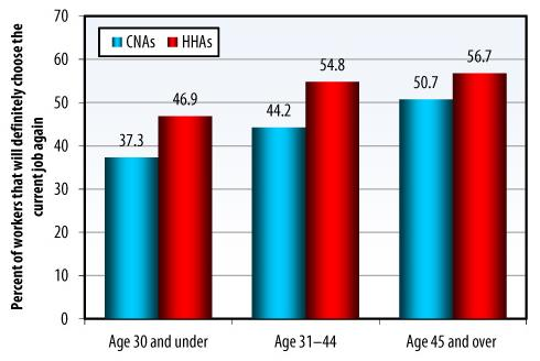 Bar Chart: Age 30 and under -- CNAs (37.3), HHAs (46.85); Age 31-44 -- CNAs (44.2), HHAs (54.81); Age 45 and over -- CNAs (50.7), HHAs (56.74).