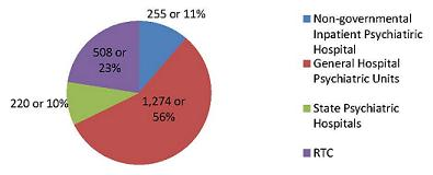 Pie Chart: Non-governmental Inpatient Psychiatric Hospital (255 or 11%), General Hospital Psychiatric Units (1,274 or 56%), State Psychiatric Hospitals (220 or 10%), RTC (508 or 23%).