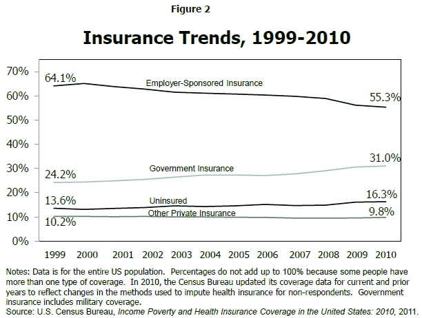 Overview of the Uninsured in the United States: A Summary ...