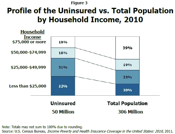 the uninsured and underinsured in americas population essay Check out our top free essays on uninsured populations  illegal population in the united states of america is  care for underinsured, uninsured,.