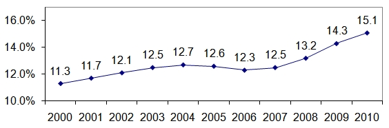 Figure 1. Poverty - All Persons, 2000-2010. See text and Long Description for more information.