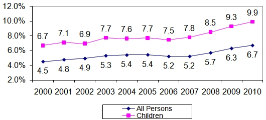 Figure 3. Al Persons and Children Below 50% of Poverty, 2000-2010. See text and Long Description for more information.