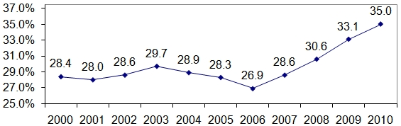 Figure 5. Hispanic Child Poverty, 2000-2010. See text and Long Description for more information.