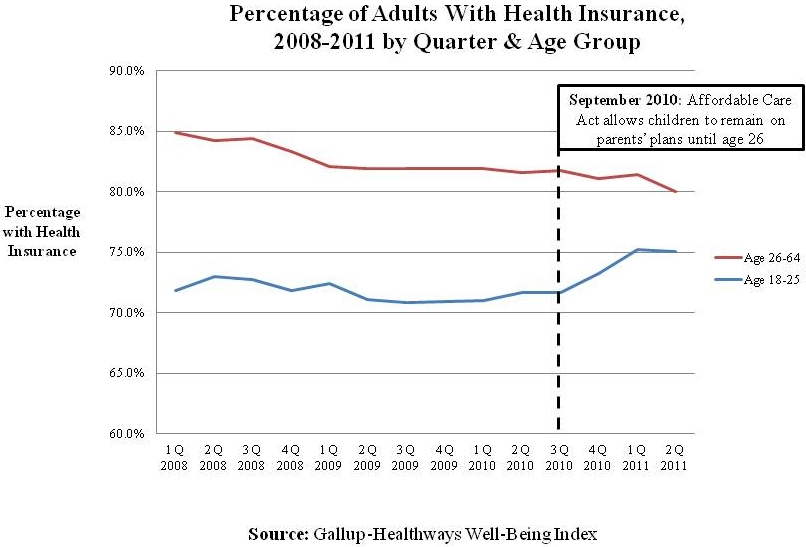 Figure 1. Percentage of Adults with Health Insurance 2008-2011 by Quarter and Age Group