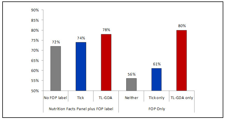 This bar graph shows the percentage of U.S. consumers choosing the healthier product. The percentage value for each category is as follows: - Food package with Nutrition Facts Panel and no front of package label : 72 percent - Food package with Nutrition Facts Panel and front of package tick logo: 74 percent - Food package with Nutrition Facts Panel and front of package TL-GDA: 78 percent - No nutrition labels on food package: 56 percent - Food package with front of package Tick label only: 61 percent - Food package with front of package TL-GDA label only: 80 percent