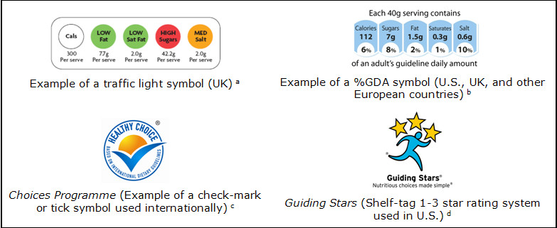 Figure ES-1 depicts from left to right an example of a front-of package (FOP) traffic light symbol, an example of an FOP %GDA symbol, the Choices Programme FOP check-mark logo, and the Guiding Stars shelf-tag icon. The traffic light symbol pictured shows per serving amounts of calories, total fat, saturated fat, sugar, and salt. Nutrients are assigned levels (e.g., high, medium, or low) that correspond to color codes of red, amber, and green, respectively. The %GDA symbol shows the amount per serving and as a percentage of an adult's guideline daily amount for each of the following: calories, sugars, total fat, saturated fat, and salt.