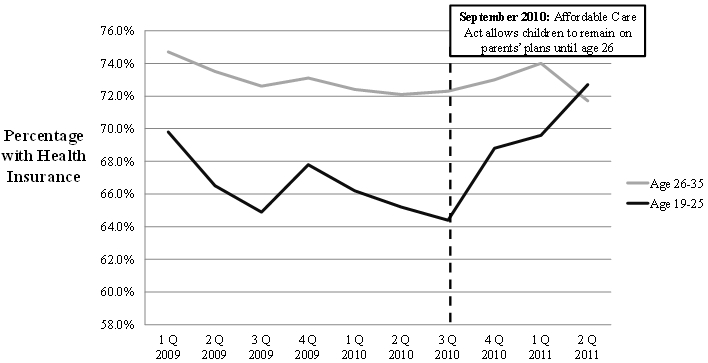 Figure 1: Percentage of Young Adults With health Insurance, 2009-2011 by Quarter and Age Group. See text for explanation and Long Description for data.