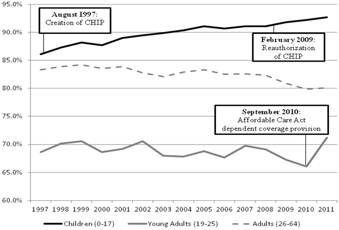 Figure 1: Proportion of U.S. Population with Health Insurance by Age Group, 1997-2011. See text and long description.