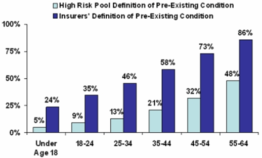 Figure 1: Bar graph showing that as Americans age, more of them are considered to have pre-existing conditions. Using insurers definitions, 24% of Americans 18 or under have pre-existing conditions. By age 55 to 64, 86% are considered to have pre-existing conditions. Using high risk pools definitions, 5% of Americans 18 or under have pre-existing conditions.