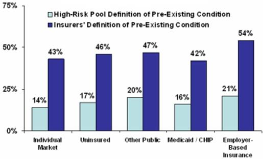 Figure 2: Bar graph showing that between 42% and 54% of Americans have pre-existing conditions as defined by insurance companies. The percentage varies slightly by the type of insurance they have. 43% of those in the individual market have a pre-existing condition. 54% in employer-based plans have pre-existing conditions. 46% of the uninsured have pre-existing conditions.