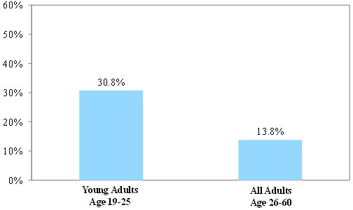 Figure 1: Chance of Becoming Uninsured Over Two Years Among Young Adults 19-25 vs Older Adults 26-60 Initially with Private Insurance, 2008-2010: for young adults, the chance is 30.8% for older adults it is 13.8%. See text for more explanation.