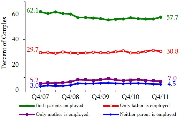 Figure 10. Distribution of All Couples with Children By Partner's Employment Status. See tables in appendix for data.