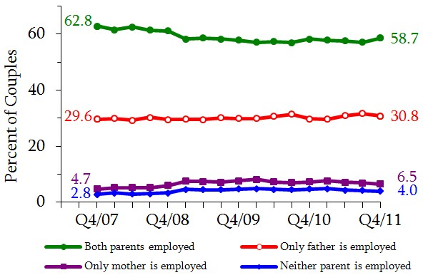 Figure 11. Distribution of Married Couples with Children By Spouse's Employment Status. See tables in appendix for data.