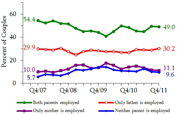 Figure 12. Distribution of Cohabiting Couples with Children By Partners' Employment Status. See tables in appendix for data.