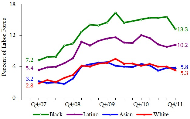 Figure 3. Quarterly Unemployment Rates of All Parents By Race & Ethnicity. See tables in appendix for data.