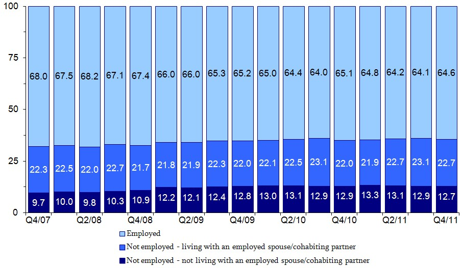 Figure 6. Percent Distribution of Mothers by Employment Status and Living Arrangement. See tables in appendix for data.