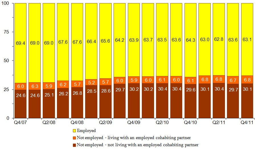 Figure 7. Percent Distribution of Single Mothers by Employment Status and Living Arrangement. See tables in appendix for data.
